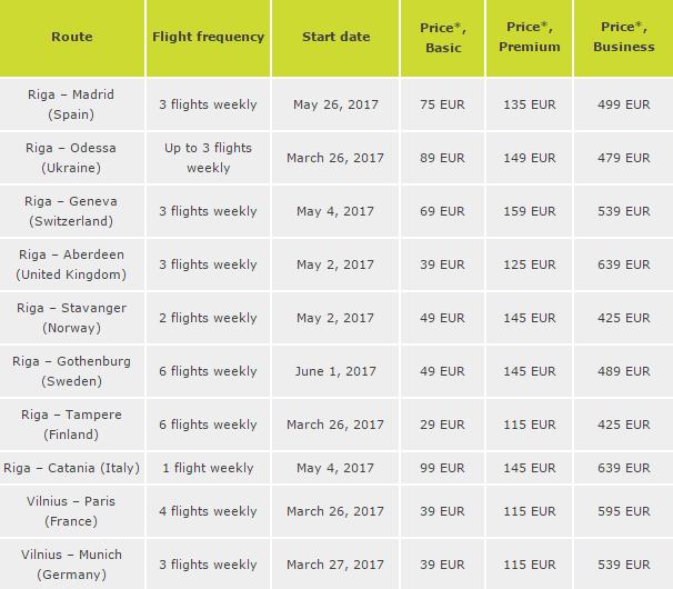 * Mažiausia kaina, įskaitant mokesčius, rinkliavas ir paslaugų mokesčius, daugiau: www.airbaltic.com